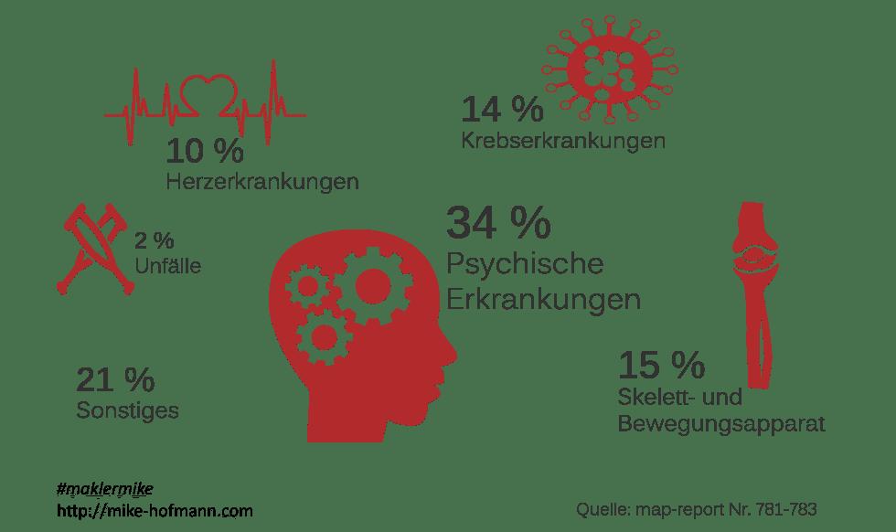 Berufsunfaehigkeit Versicherung Erkrankungen Herz Psyche Unfall BU Rente Dresden Radebeul