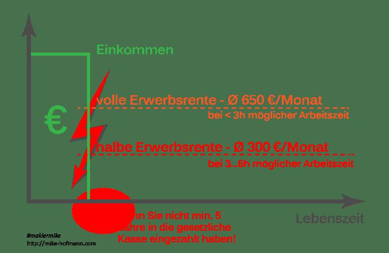 Berufsunfaehigkeit Versicherung gesetzlich Anspruch Rente Vergleich Erwerbsunfaehigkeit Dresden Radebeul Meissen